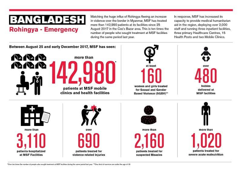 Bangladesh infograph